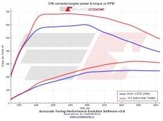 графіки потужності до і після чіпа Єврокод